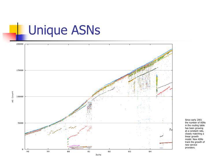 Unique ASNs