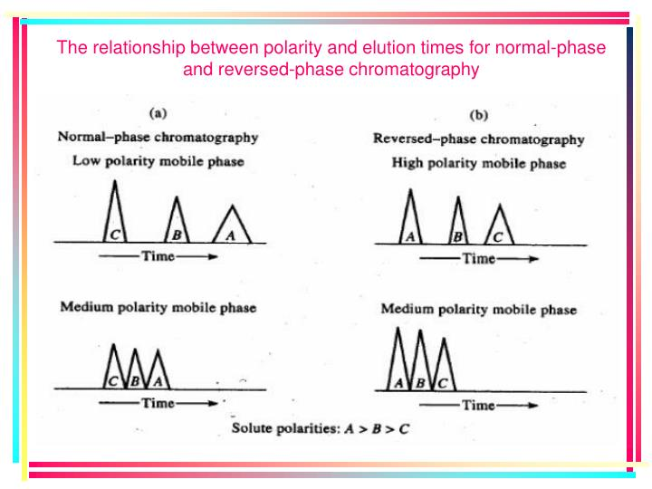 The relationship between polarity and elution times for normal-phase and reversed-phase chromatography