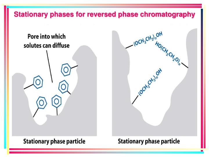 Stationary phases for reversed phase chromatography