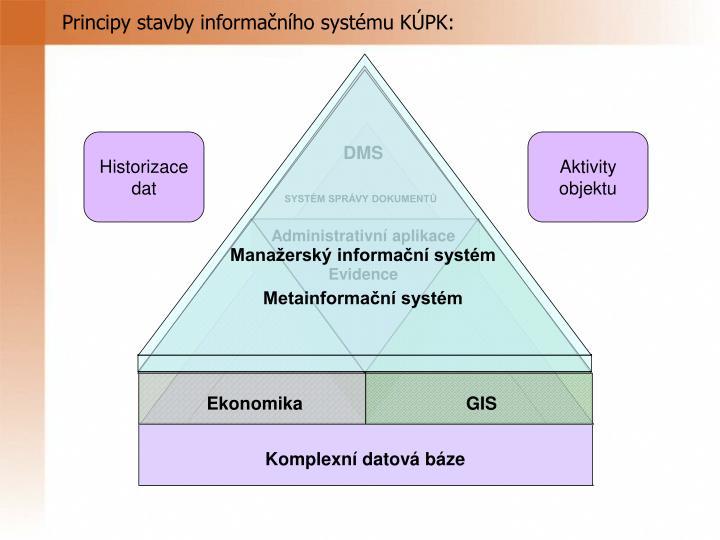 Principy stavby informačního systému KÚPK: