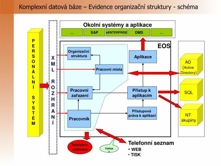 Komplexní datová báze – Evidence organizační struktury - schéma