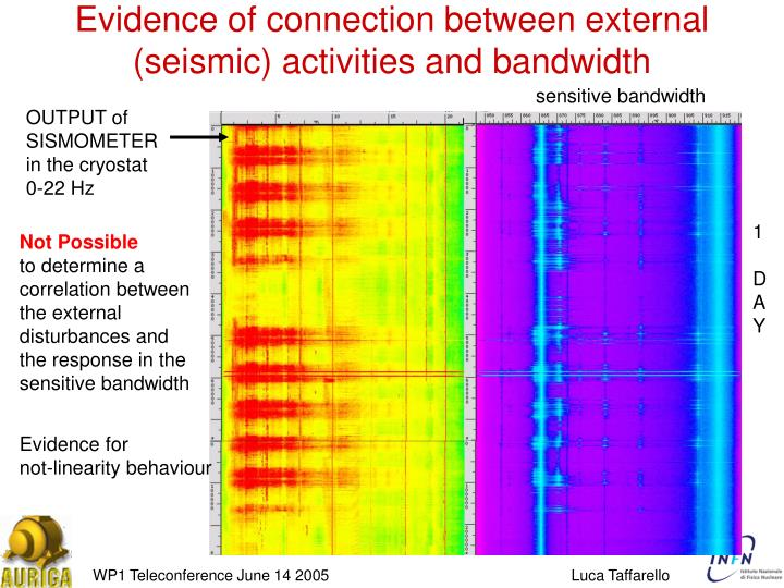 Evidence of connection between external (seismic) activities and bandwidth