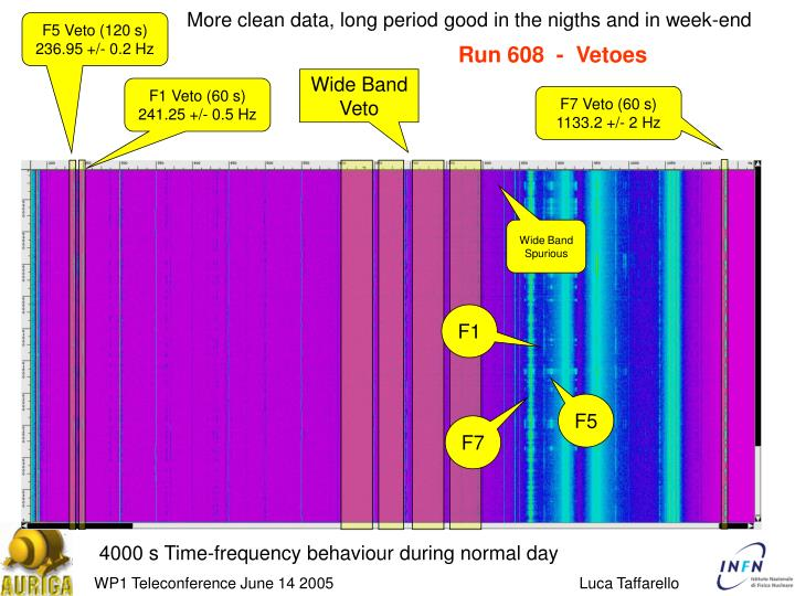More clean data, long period good in the nigths and in week-end