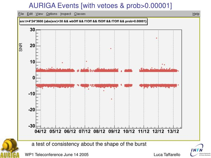 AURIGA Events [with vetoes & prob>0.00001]