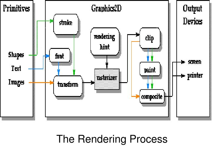 The Rendering Process