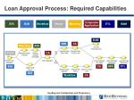 loan approval process required capabilities