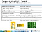 the application shift phase 2 from suites to networks of composite applications