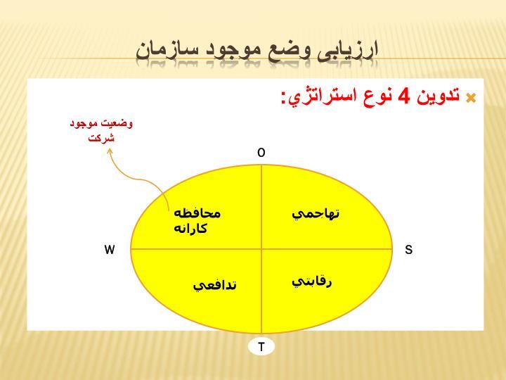تدوين 4 نوع استراتژي: