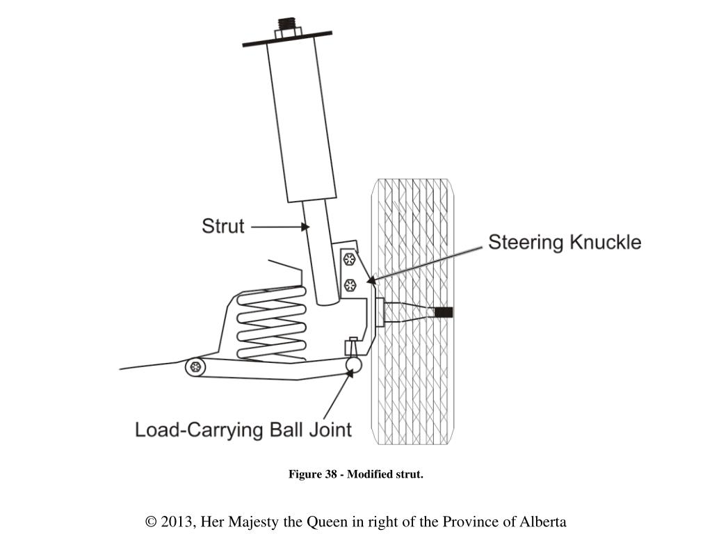 PPT - Figure 1 - Forces that act on the suspension system
