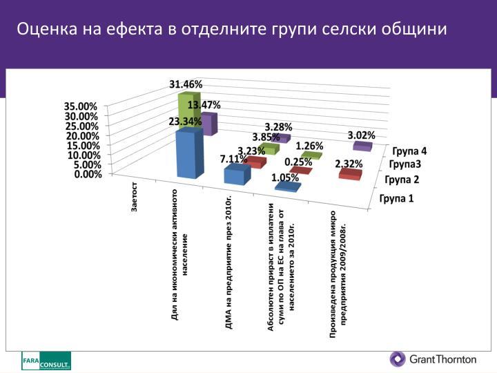 Оценка на ефекта в отделните групи селски общини
