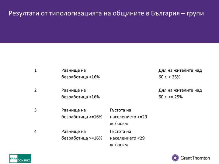 Резултати от типологизацията на общините в България – групи