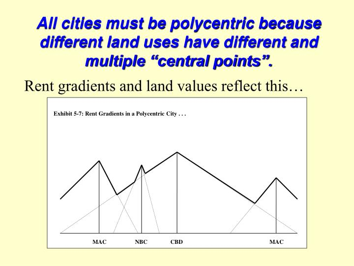 Exhibit 5-7: Rent Gradients in a Polycentric City . . .