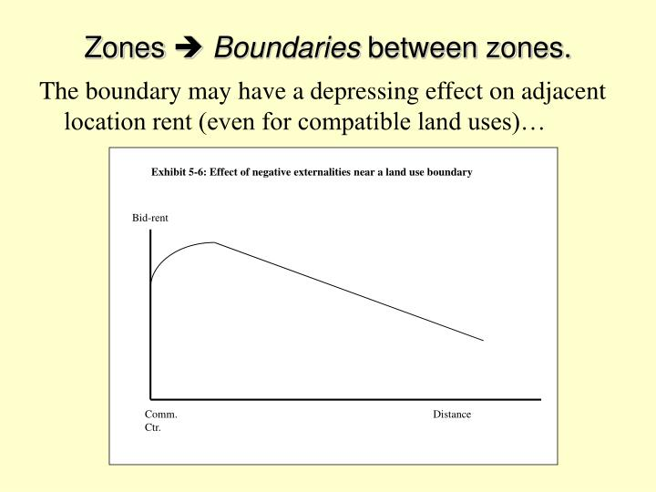 Exhibit 5-6: Effect of negative externalities near a land use boundary