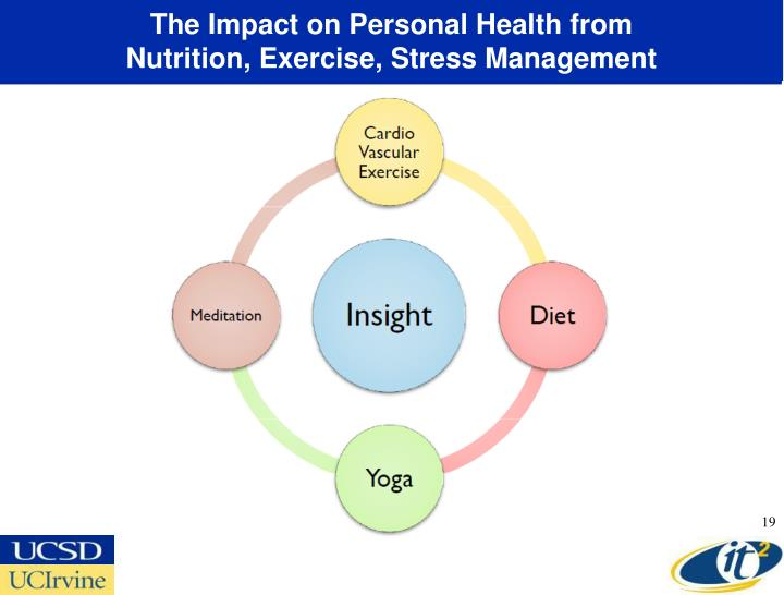 personal diet and activity modifications for healthy nutrition Healthy eating, physical activity and a positive body image should be   students will make personal healthy eating goals based  modified push ups.