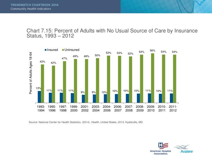 Chart 7.15: Percent of Adults with No Usual Source of Care by Insurance Status, 1993 – 2012