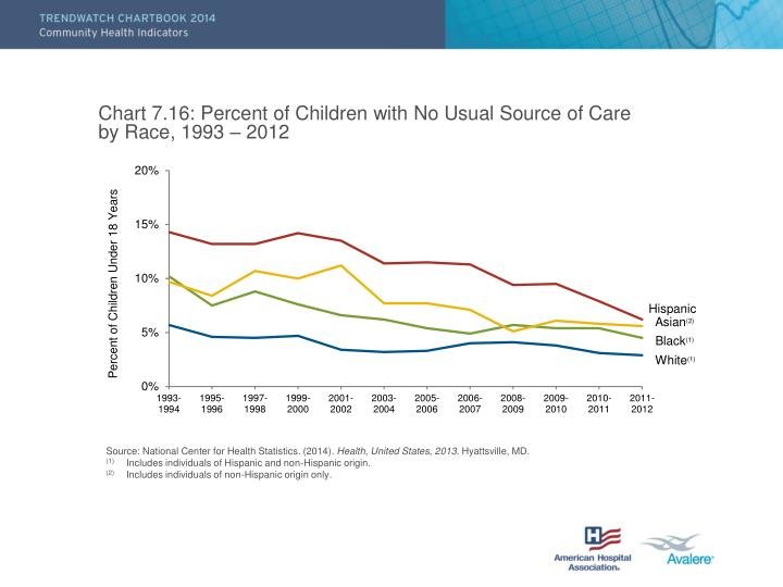 Chart 7.16: Percent of Children with No Usual Source of Care