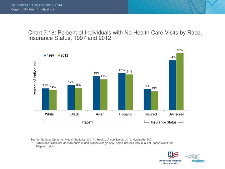 Chart 7.18: Percent of Individuals with No Health Care Visits by Race, Insurance Status, 1997 and 2012