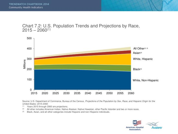 Chart 7 2 u s population trends and projections by race 2015 2060 1