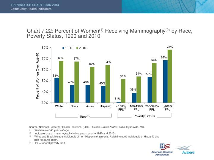 Chart 7.22: Percent of Women