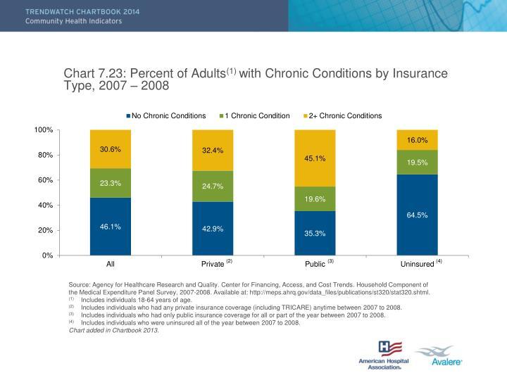 Chart 7.23: Percent of Adults