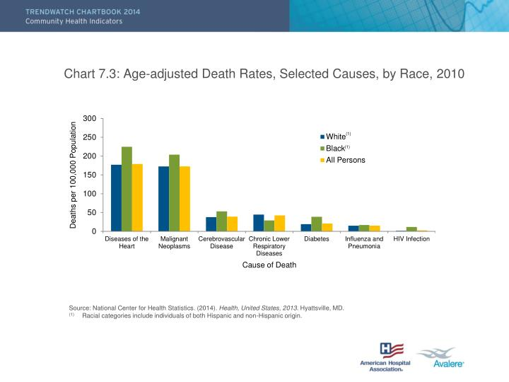 Chart 7.3: Age-adjusted Death Rates, Selected Causes, by Race, 2010