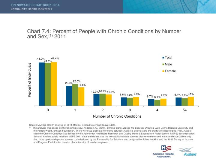 Chart 7.4: Percent of People with Chronic Conditions by Number