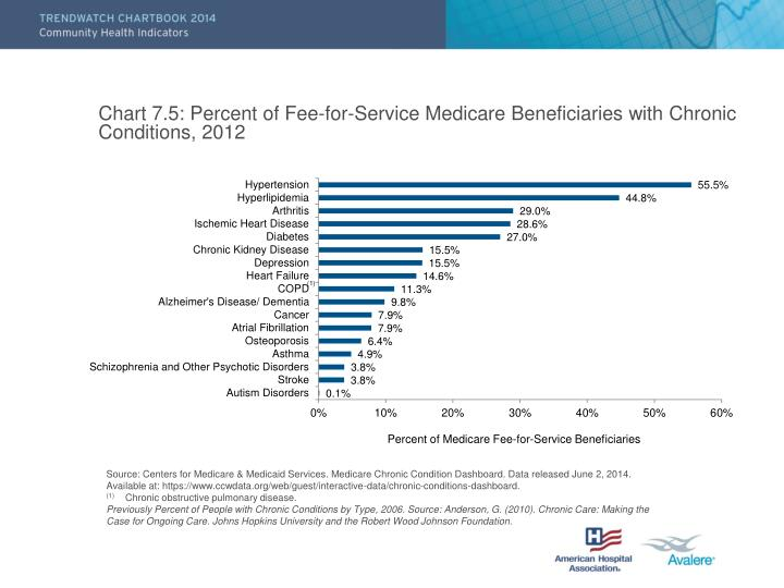 Chart 7.5: Percent of Fee-for-Service Medicare Beneficiaries with Chronic Conditions, 2012
