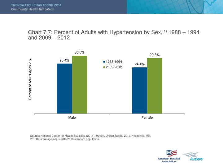 Chart 7.7: Percent of Adults with Hypertension by Sex,