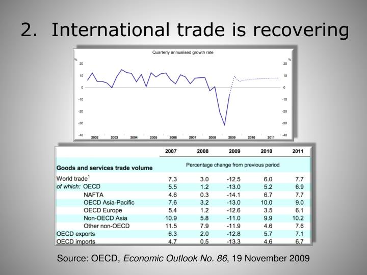 2.  International trade is recovering