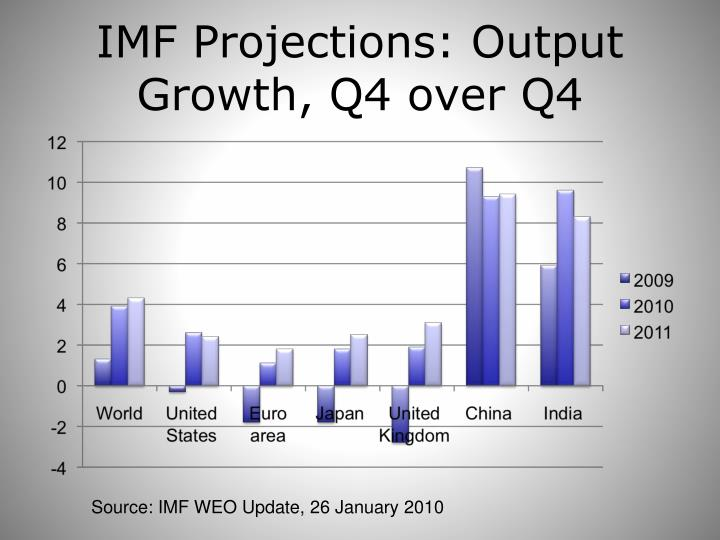 IMF Projections: Output Growth, Q4 over Q4