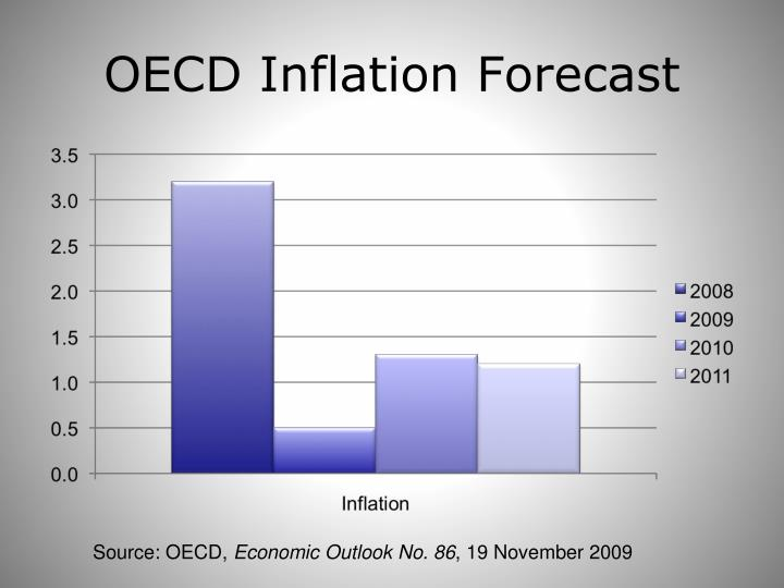 OECD Inflation Forecast