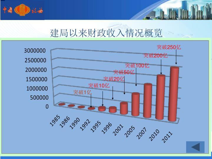 建局以来财政收入情况概览
