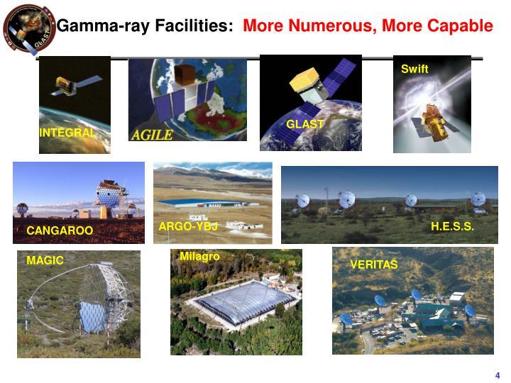 Gamma-ray Facilities: