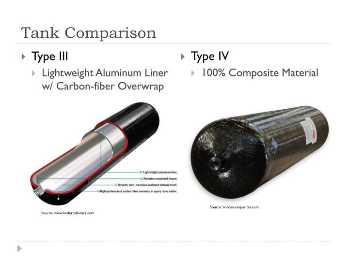 Tank Comparison
