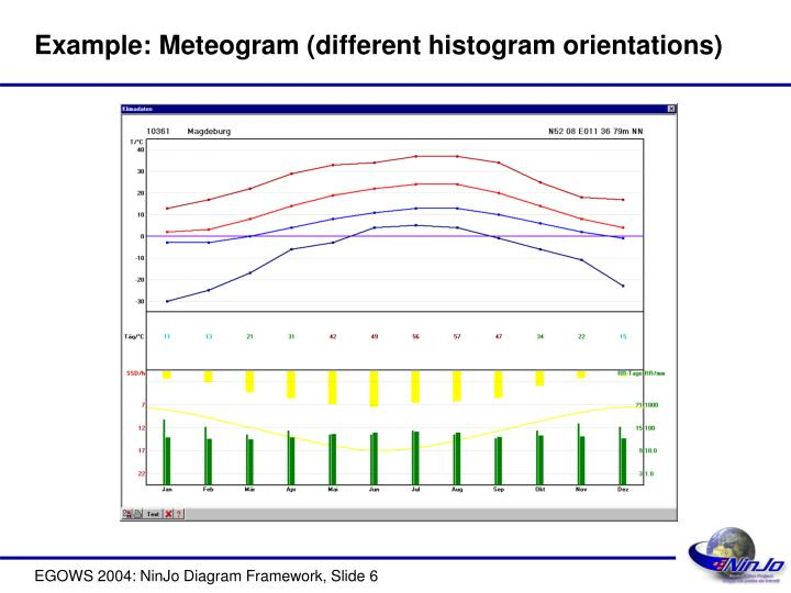 Ppt ninjo diagram framework powerpoint presentation id6071585 example meteogram different histogram orientations ccuart Gallery