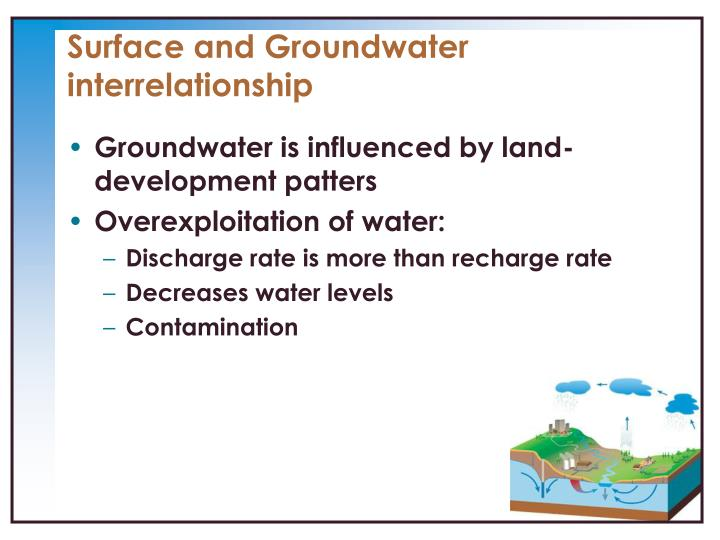 Surface and groundwater interrelationship