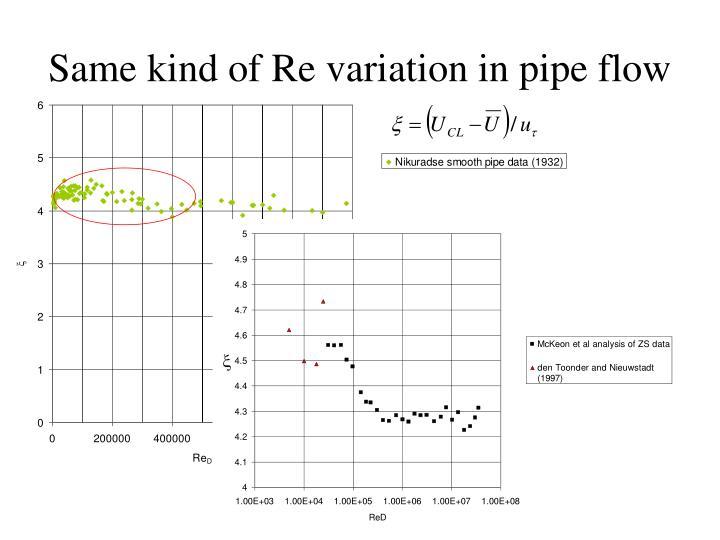 Same kind of Re variation in pipe flow
