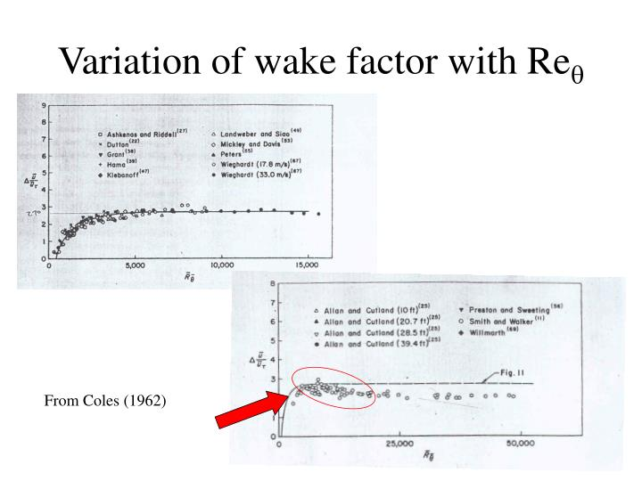 Variation of wake factor with Re