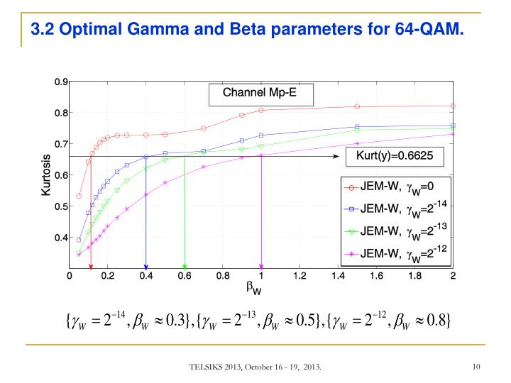3.2 Optimal Gamma and Beta parameters for 64-QAM.