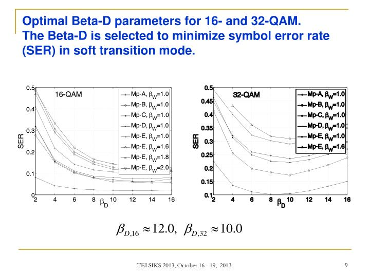 Optimal Beta-D parameters for 16- and 32-QAM.