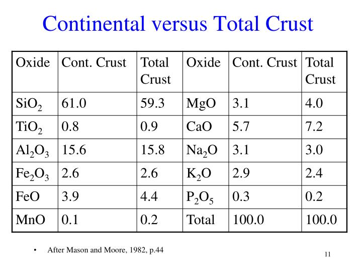 Continental versus Total Crust