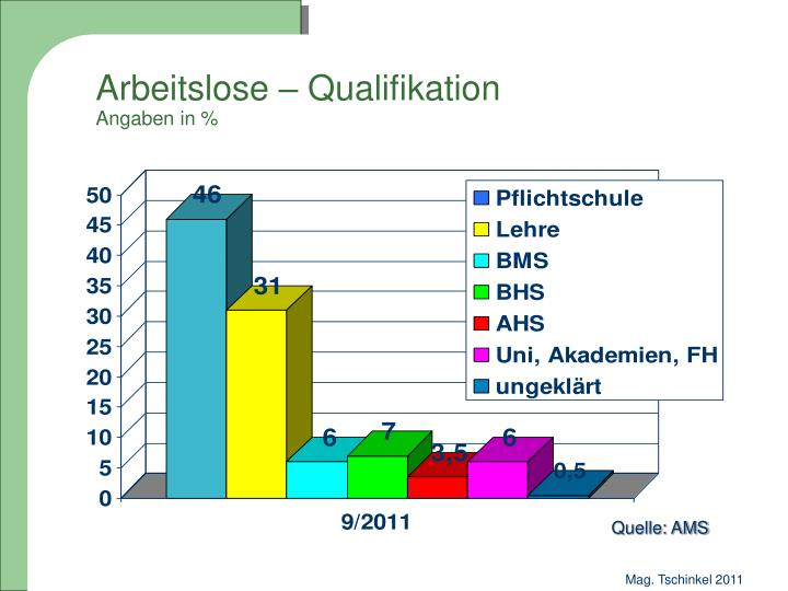 Arbeitslose qualifikation angaben in