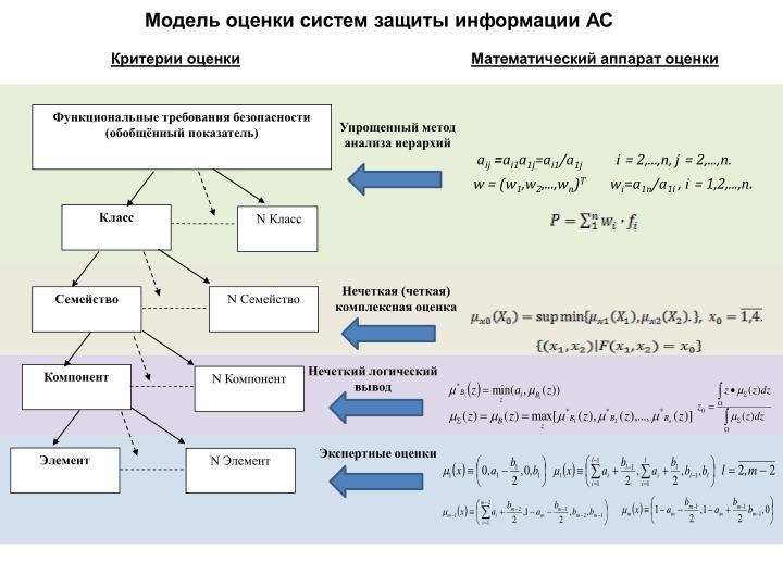 Модель оценки систем защиты информации АС