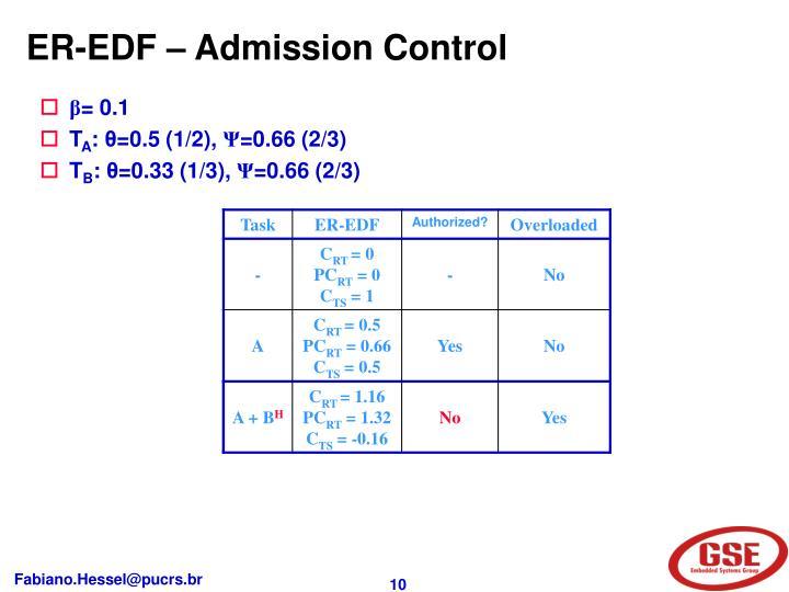 ER-EDF – Admission Control