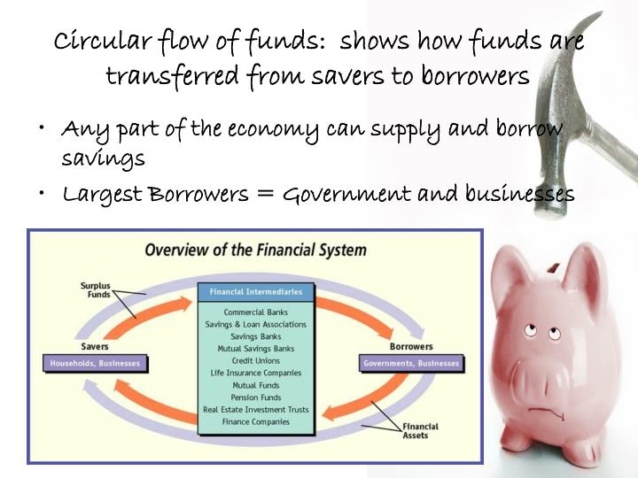 Circular flow of funds:  shows how funds are transferred from savers to borrowers