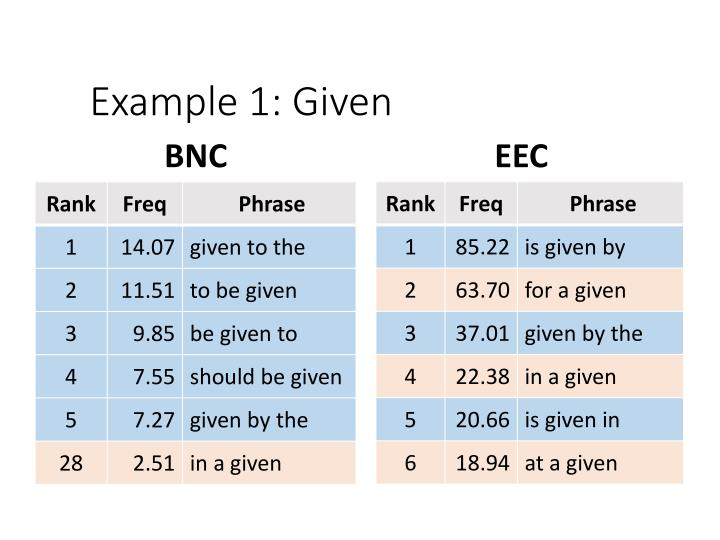 Example 1: Given