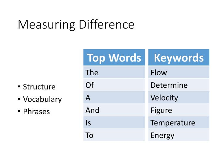 Measuring Difference
