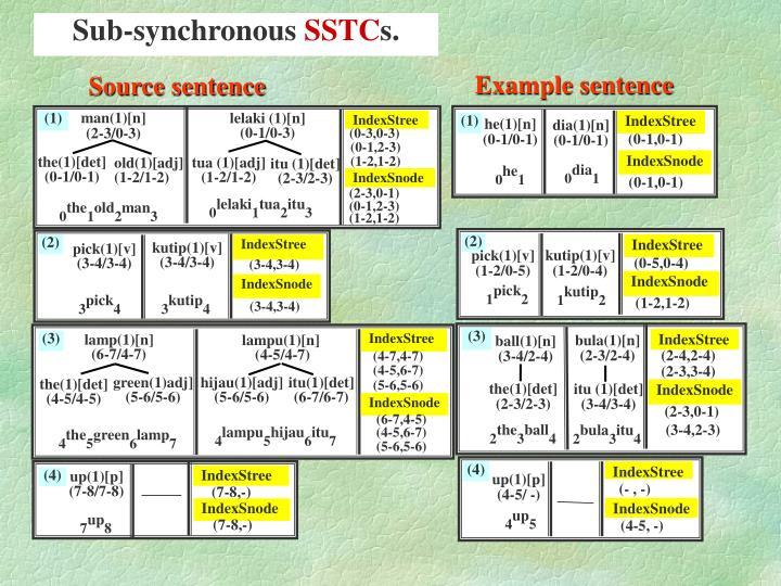 Sub-synchronous