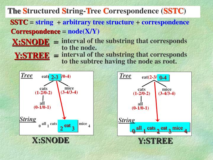 Interval of the substring that corresponds to the node.
