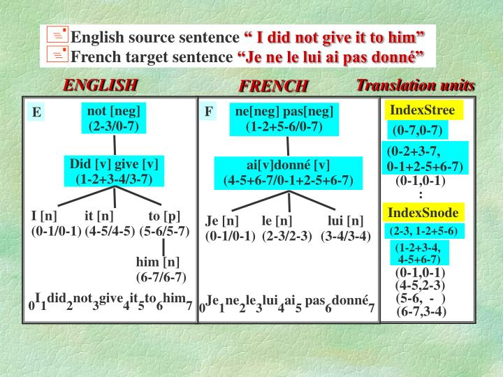English source sentence